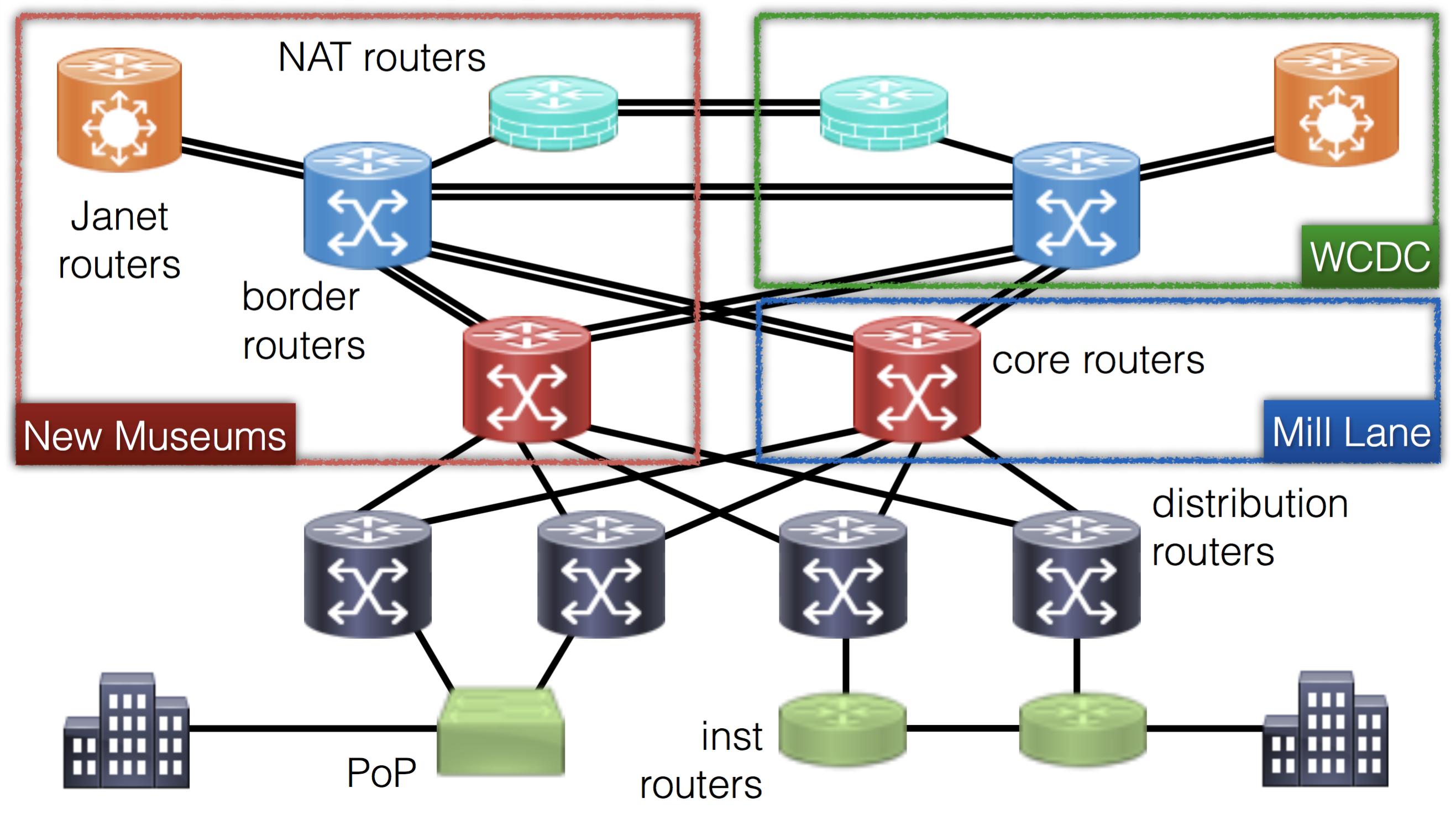 CUDN diagram for update