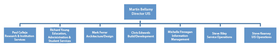 UIS' divisional structure
