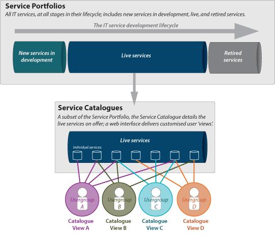 IT Service Portfolios and Service Catalogues